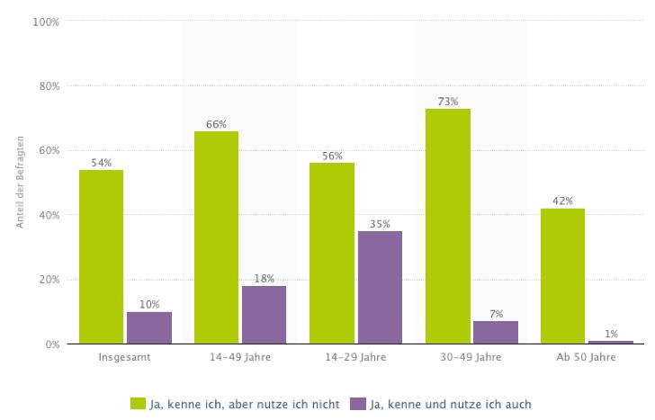 Diagramm über die Bekanntheit von Instagram inkl. Altersverteilung (Deutschland)